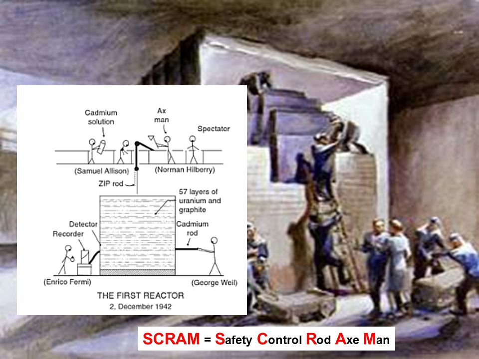 SCRAM = Safety Control Rod Axe Man