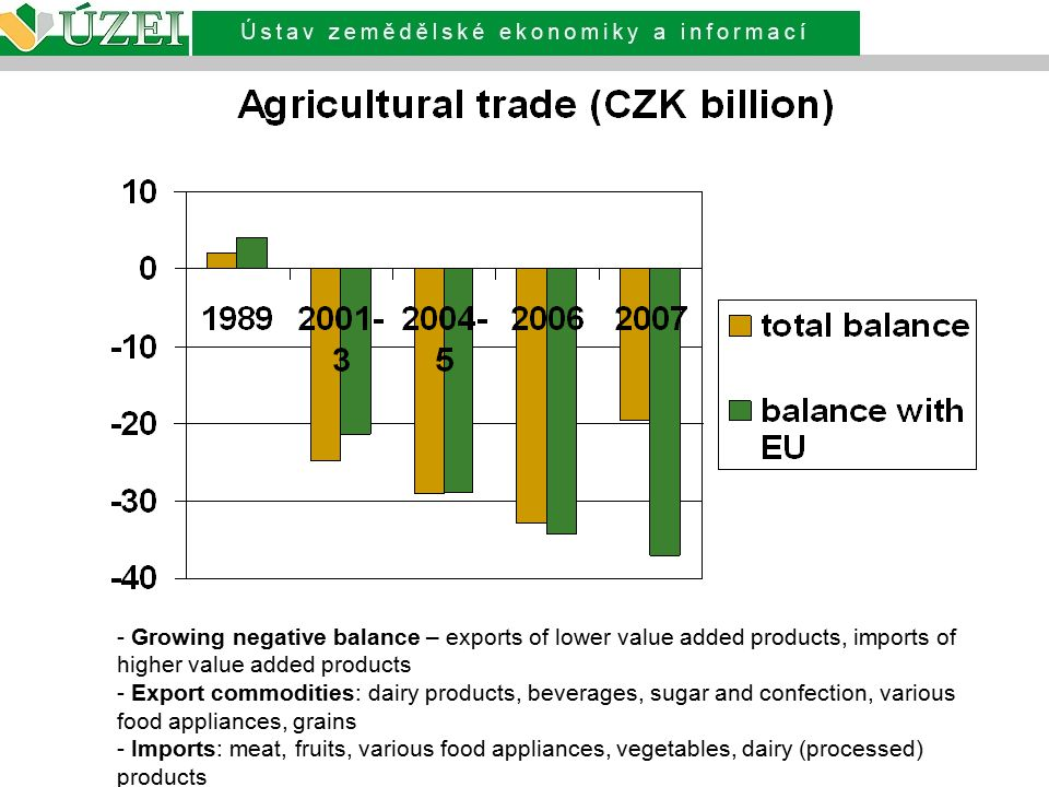 Growing negative balance – exports of lower value added products, imports of higher value added products