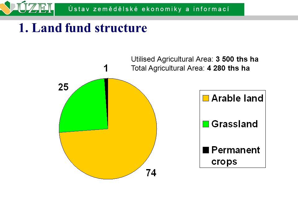 1. Land fund structure Utilised Agricultural Area: 3 500 ths ha