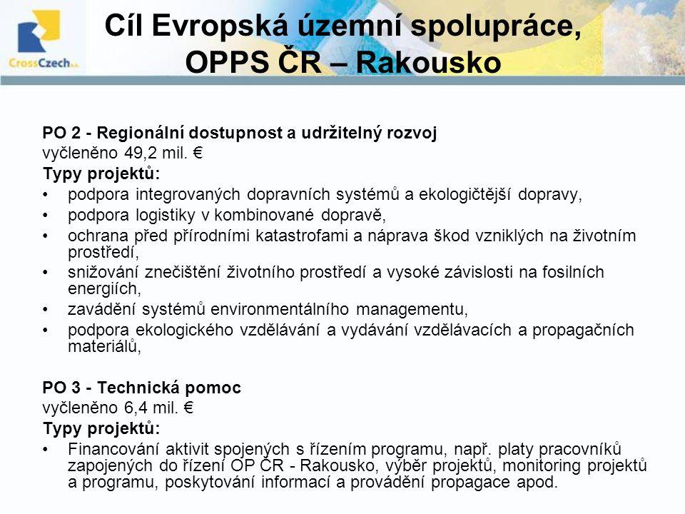 Cíl Evropská územní spolupráce, OPPS ČR – Rakousko