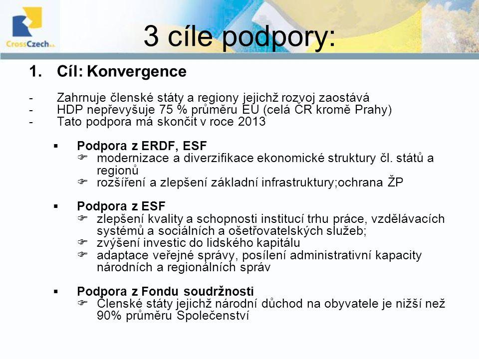 3 cíle podpory: Cíl: Konvergence