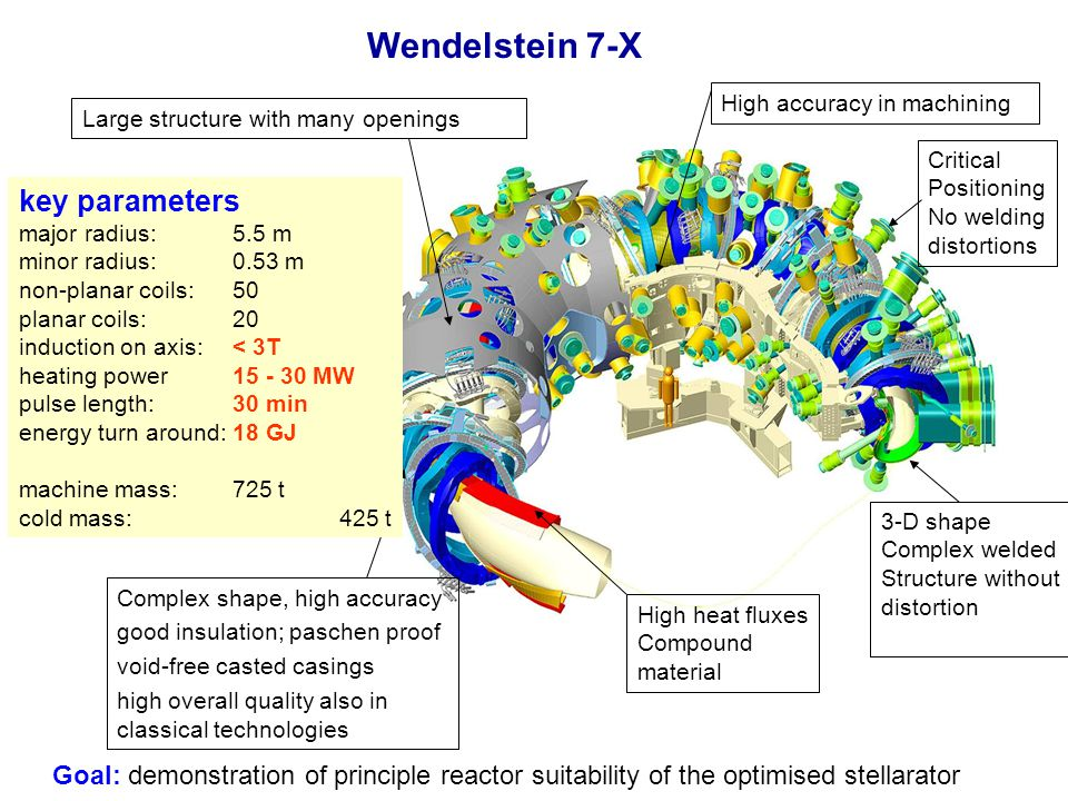 Wendelstein 7-X key parameters major radius: 5.5 m