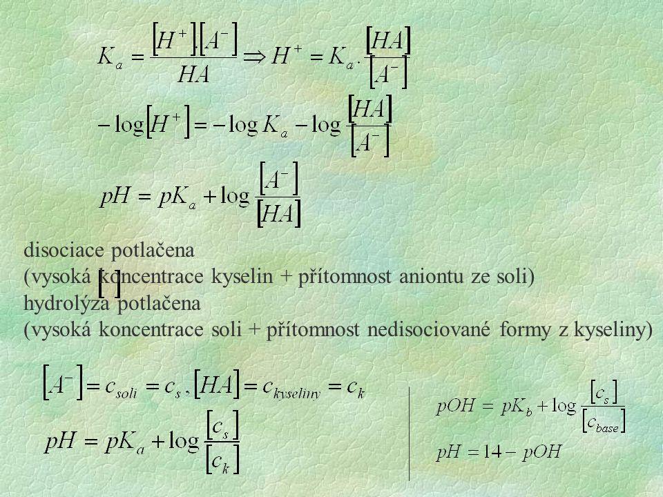 disociace potlačena (vysoká koncentrace kyselin + přítomnost aniontu ze soli) hydrolýza potlačena.
