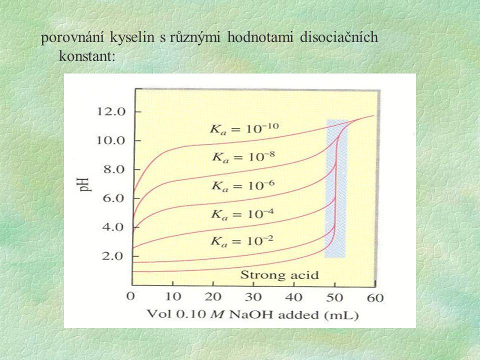 porovnání kyselin s různými hodnotami disociačních konstant: