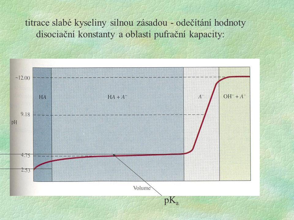 titrace slabé kyseliny silnou zásadou - odečítání hodnoty disociační konstanty a oblasti pufrační kapacity: