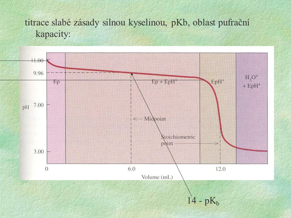 titrace slabé zásady silnou kyselinou, pKb, oblast pufrační kapacity: