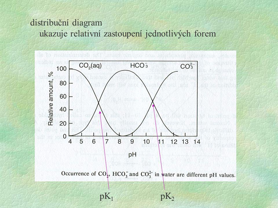 distribuční diagram ukazuje relativní zastoupení jednotlivých forem pK1 pK2