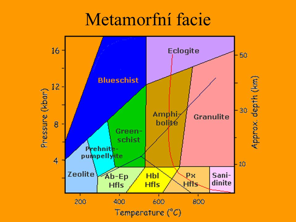 Metamorfní facie