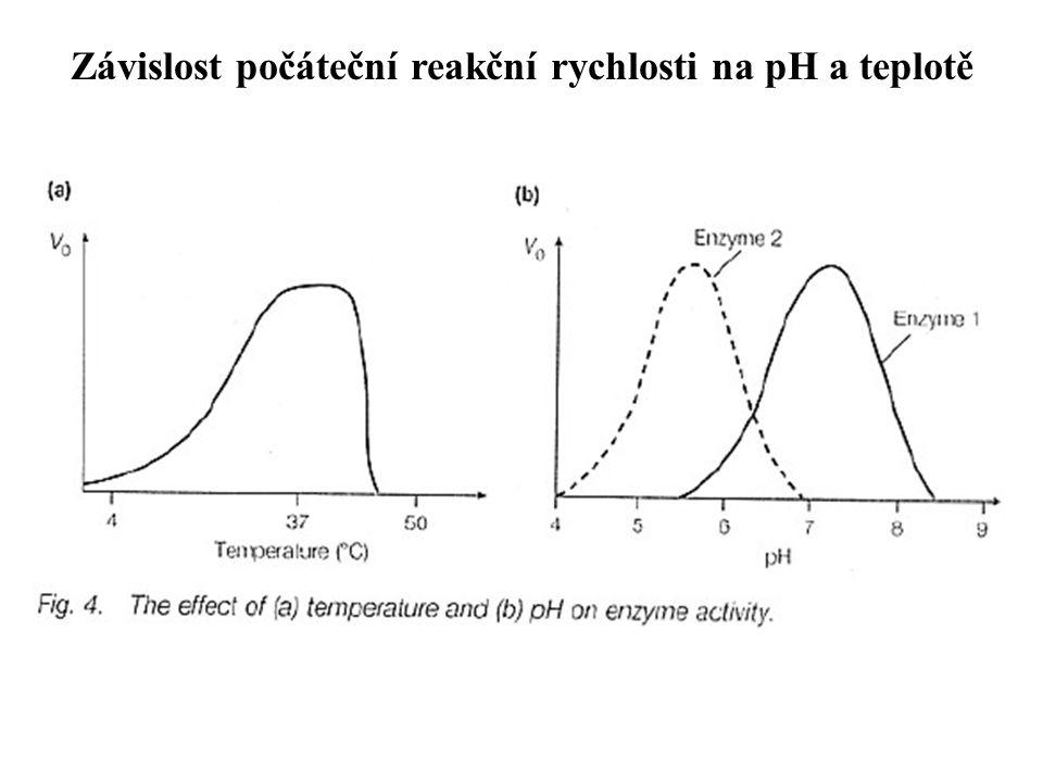 Závislost počáteční reakční rychlosti na pH a teplotě