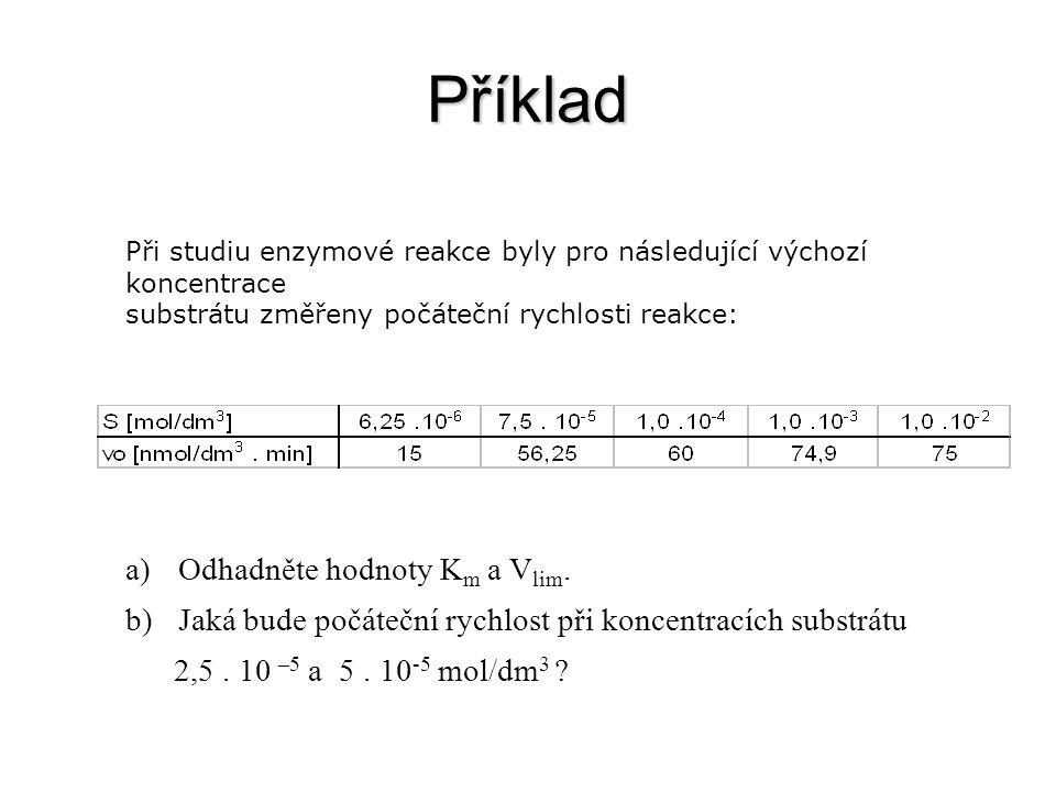 Příklad Odhadněte hodnoty Km a Vlim.