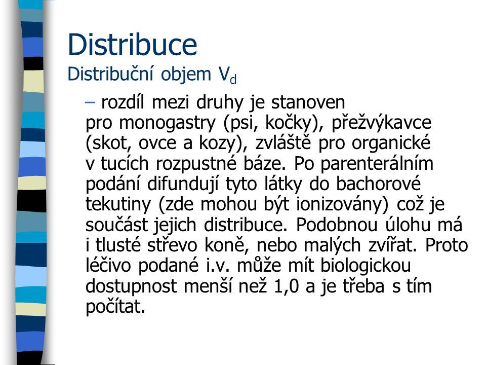 Distribuce Distribuční objem Vd