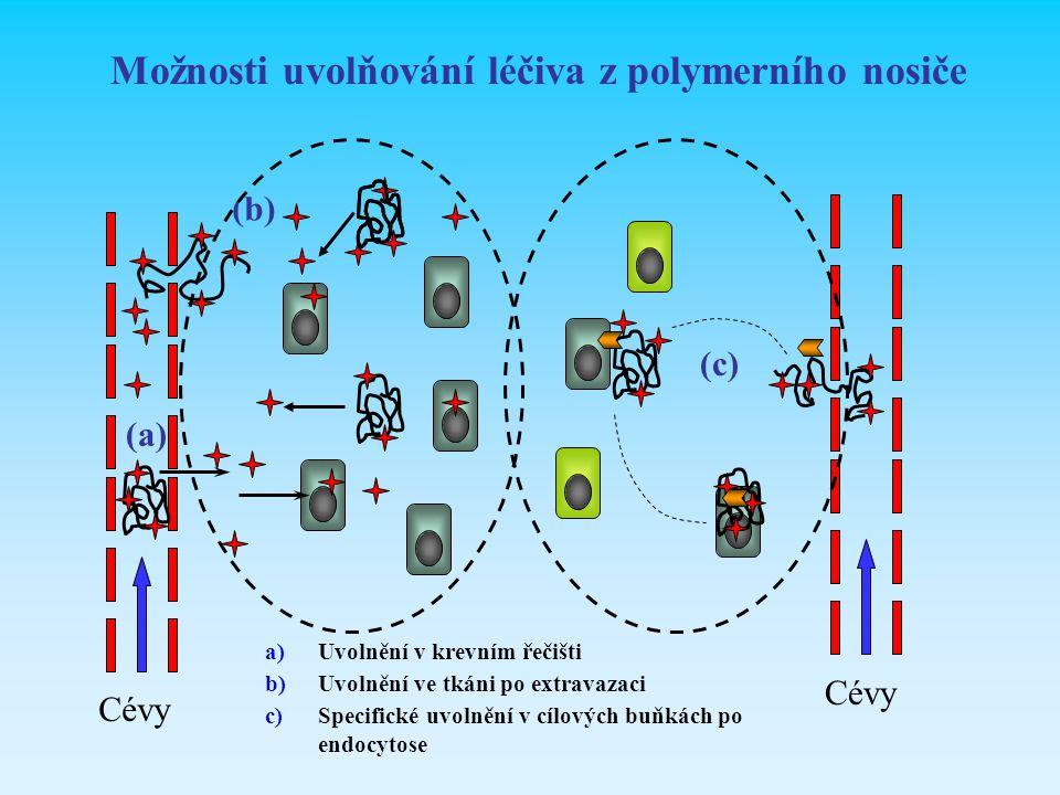 Možnosti uvolňování léčiva z polymerního nosiče