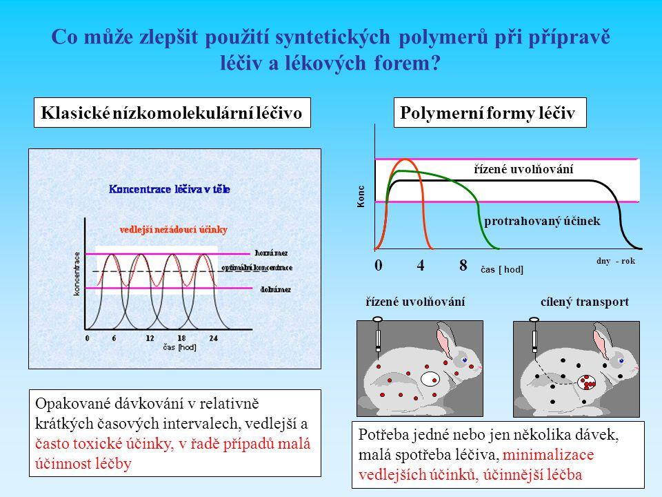 Co může zlepšit použití syntetických polymerů při přípravě léčiv a lékových forem