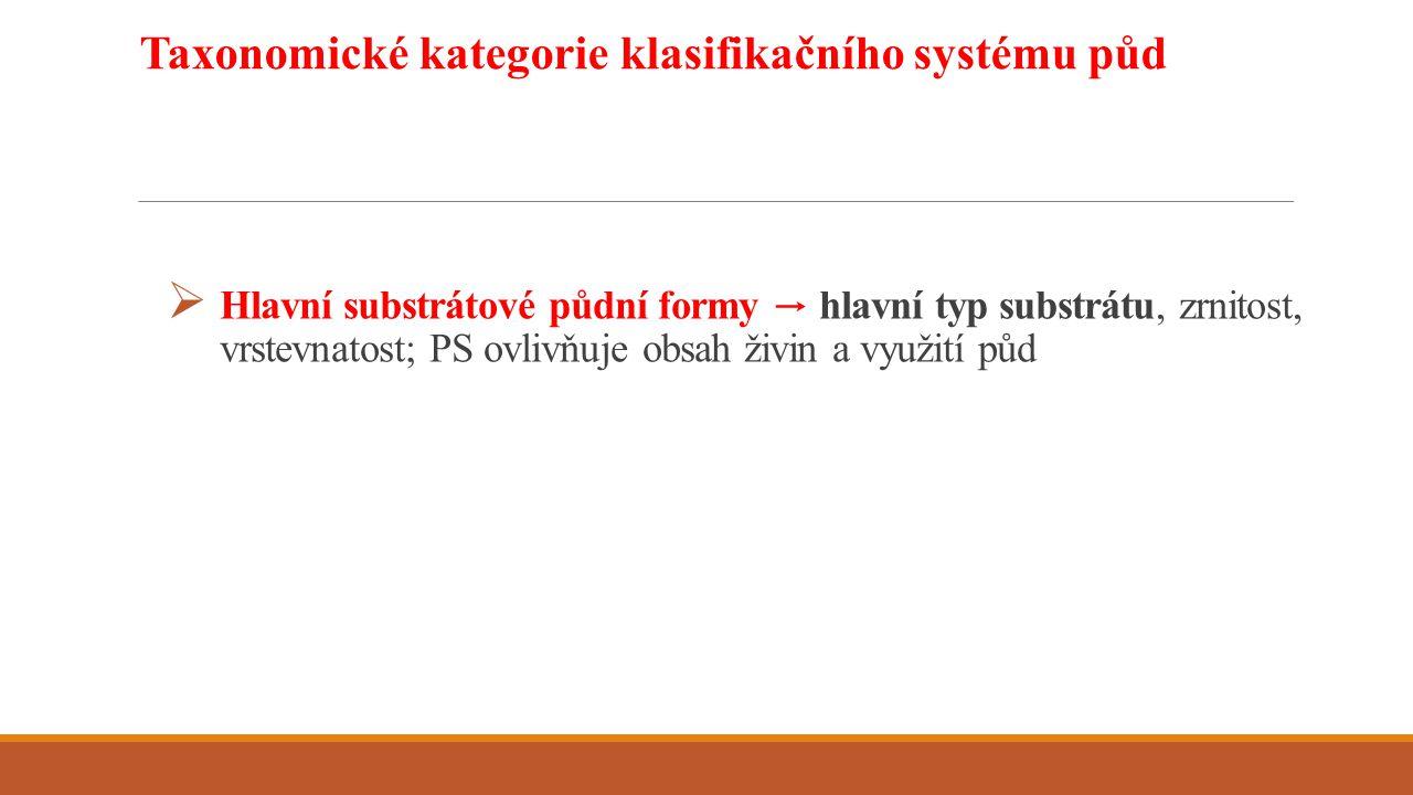 Taxonomické kategorie klasifikačního systému půd