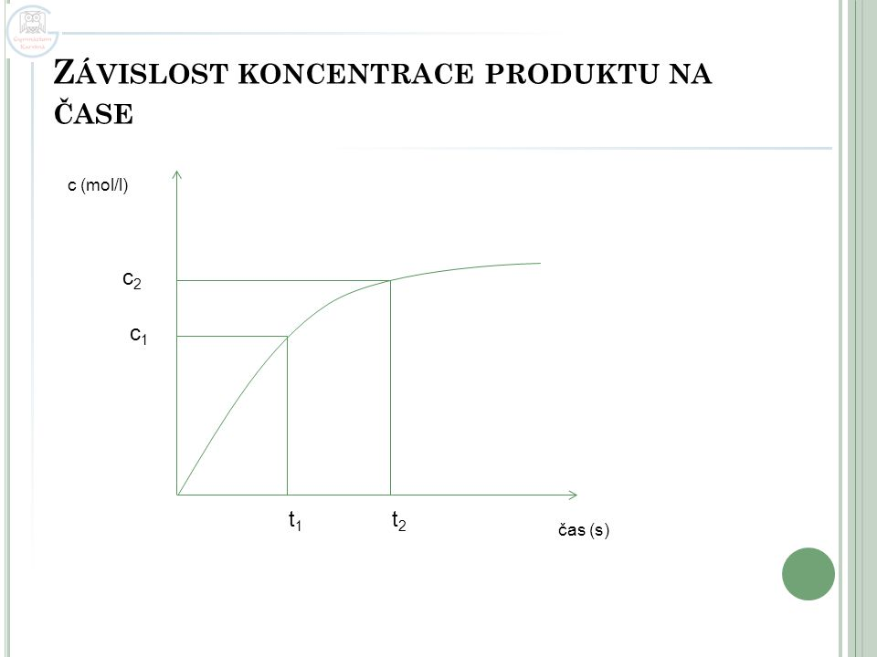 Závislost koncentrace produktu na čase