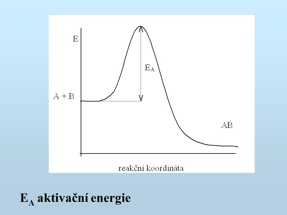 EA aktivační energie