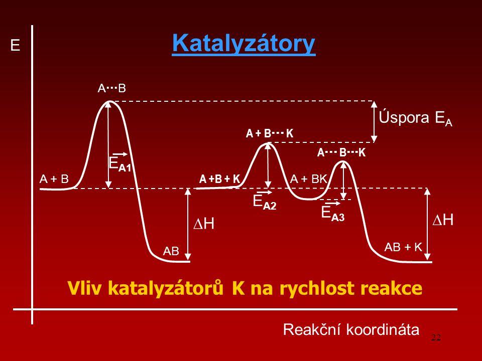 Katalyzátory Vliv katalyzátorů K na rychlost reakce E Úspora EA EA1