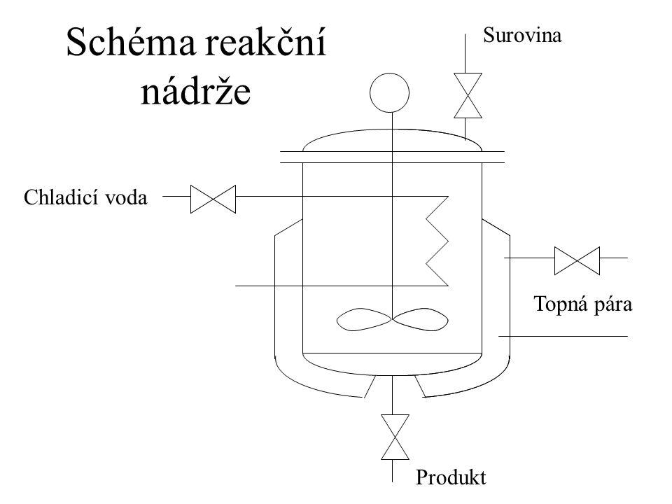 Surovina Schéma reakční nádrže Chladicí voda Topná pára Produkt