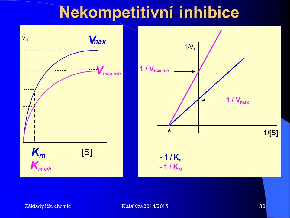 Nekompetitivní inhibice