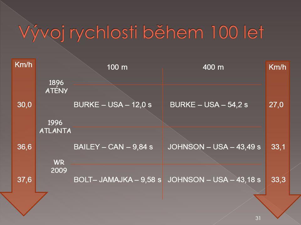 Vývoj rychlosti během 100 let