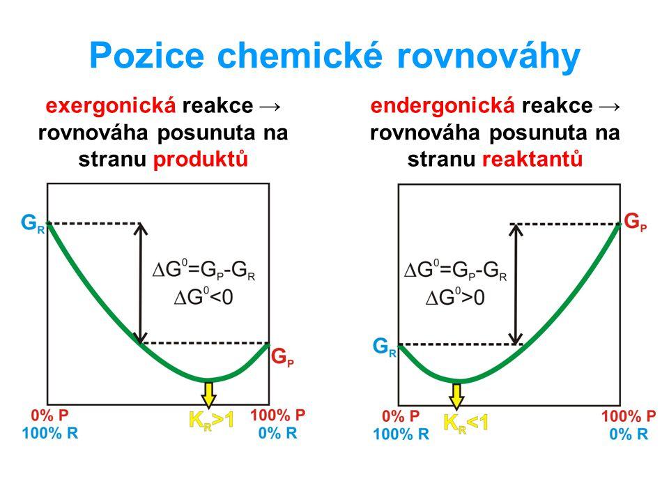 Pozice chemické rovnováhy
