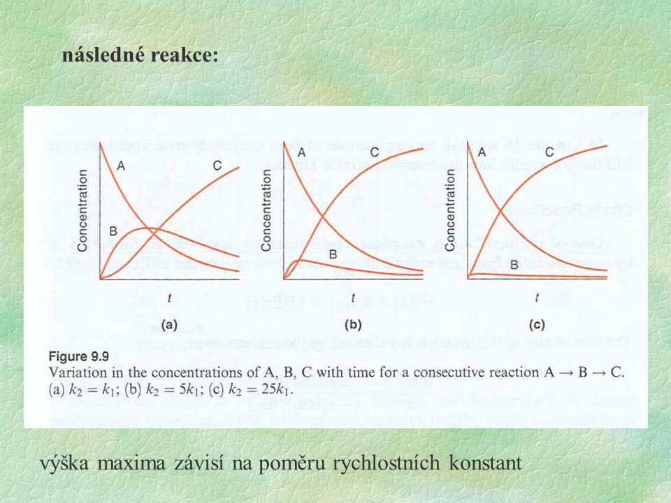 následné reakce: výška maxima závisí na poměru rychlostních konstant