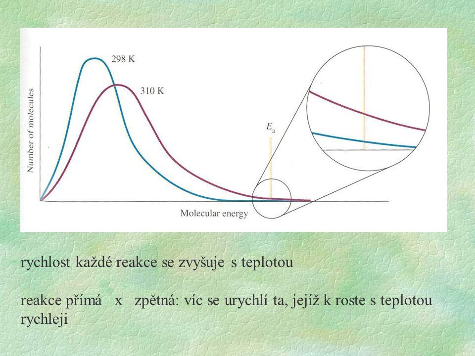 rychlost každé reakce se zvyšuje s teplotou
