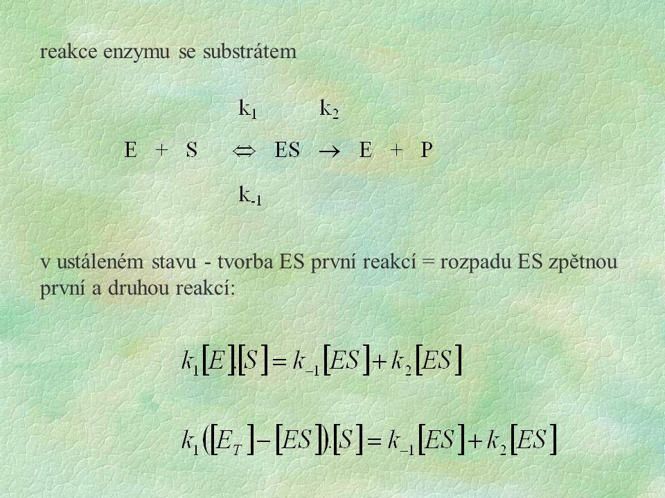 reakce enzymu se substrátem
