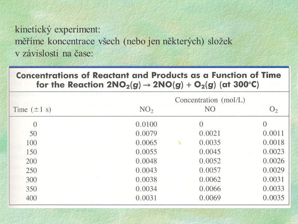 kinetický experiment: