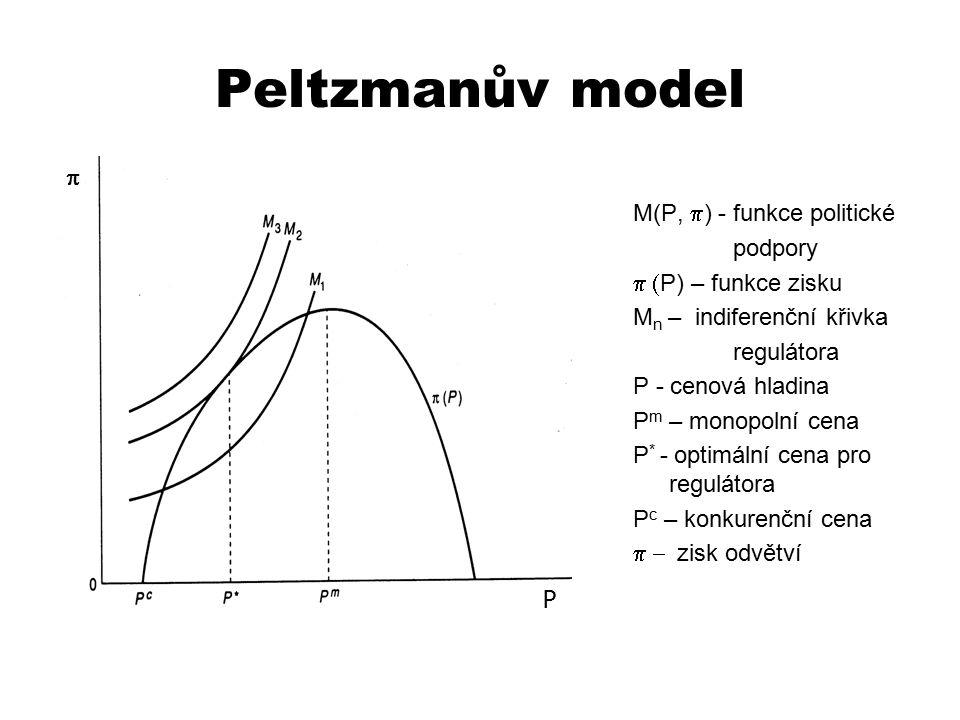 Peltzmanův model  M(P, p) - funkce politické podpory