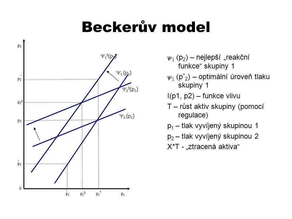 """Beckerův model y1 (p2) – nejlepší """"reakční funkce skupiny 1"""
