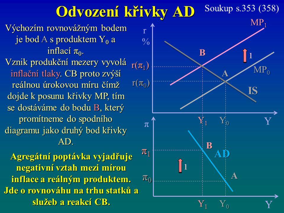 Výchozím rovnovážným bodem je bod A s produktem Y0 a inflací π0.