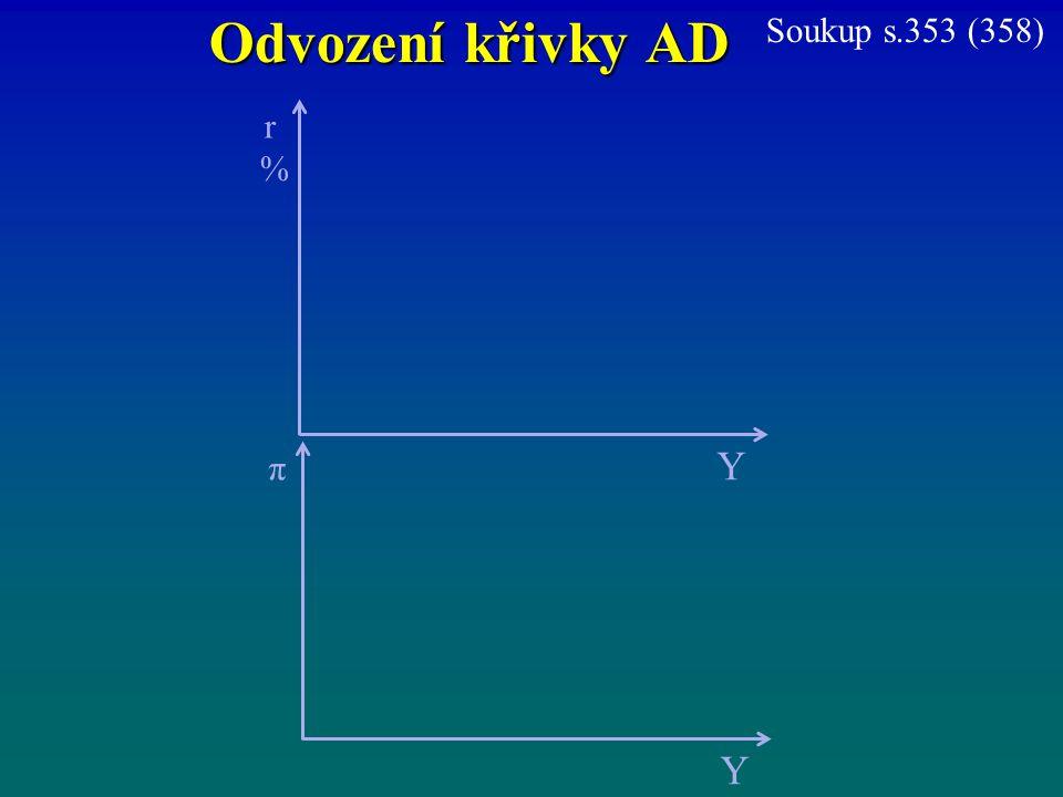 Odvození křivky AD Soukup s.353 (358) r % Y π Y