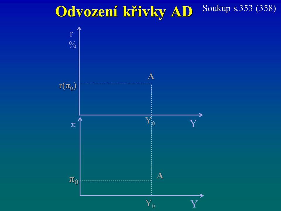 Odvození křivky AD Soukup s.353 (358) r % Y A r(π0) Y0 π Y A π0 Y0