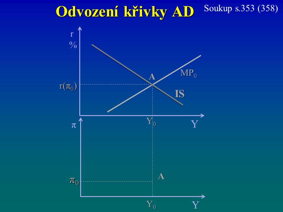 Odvození křivky AD IS Y π0 Y Soukup s.353 (358) r % MP0 A r(π0) Y0 π A