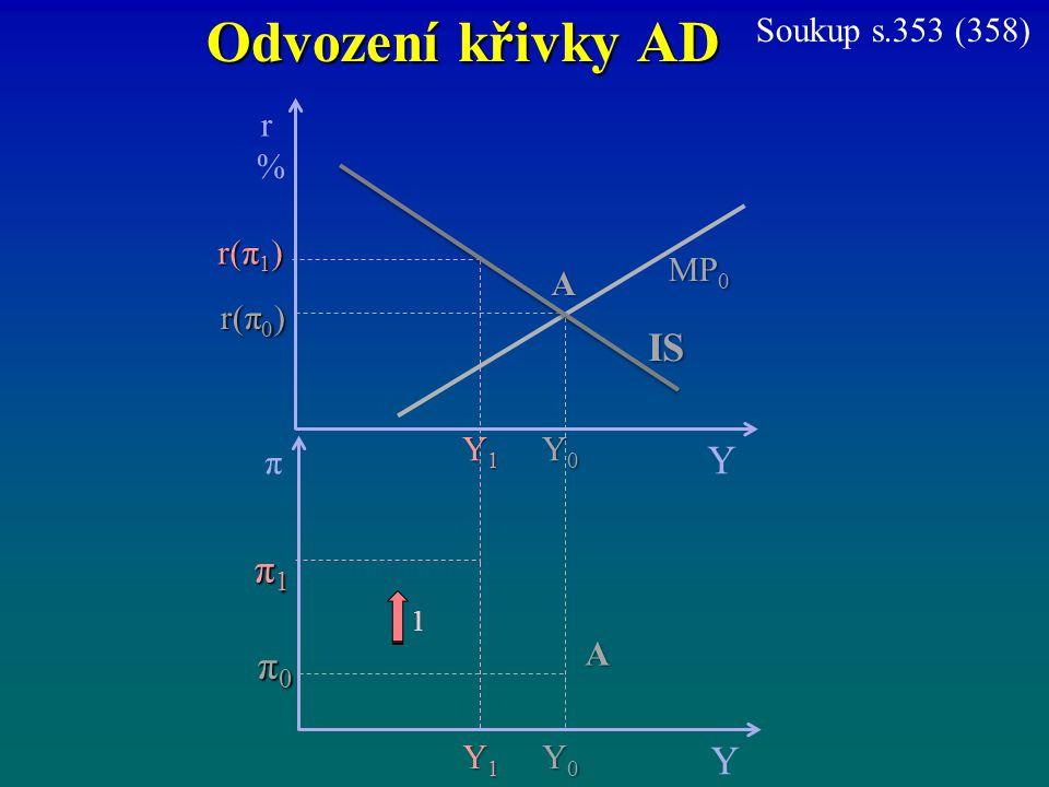 Odvození křivky AD IS Y π1 π0 Y Soukup s.353 (358) r % r(π1) MP0 A