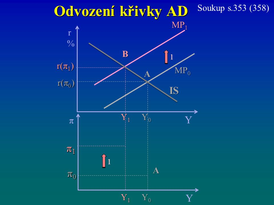 Odvození křivky AD IS Y π1 π0 Y Soukup s.353 (358) MP1 r % B r(π1) MP0