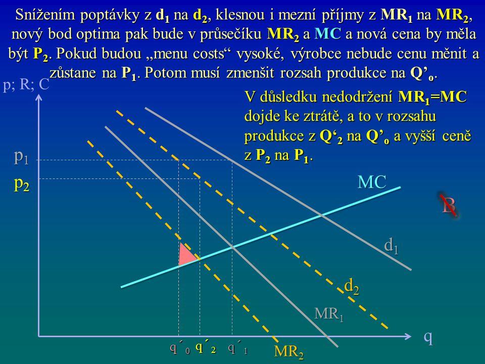 """Snížením poptávky z d1 na d2, klesnou i mezní příjmy z MR1 na MR2, nový bod optima pak bude v průsečíku MR2 a MC a nová cena by měla být P2. Pokud budou """"menu costs vysoké, výrobce nebude cenu měnit a zůstane na P1. Potom musí zmenšit rozsah produkce na Q'o."""