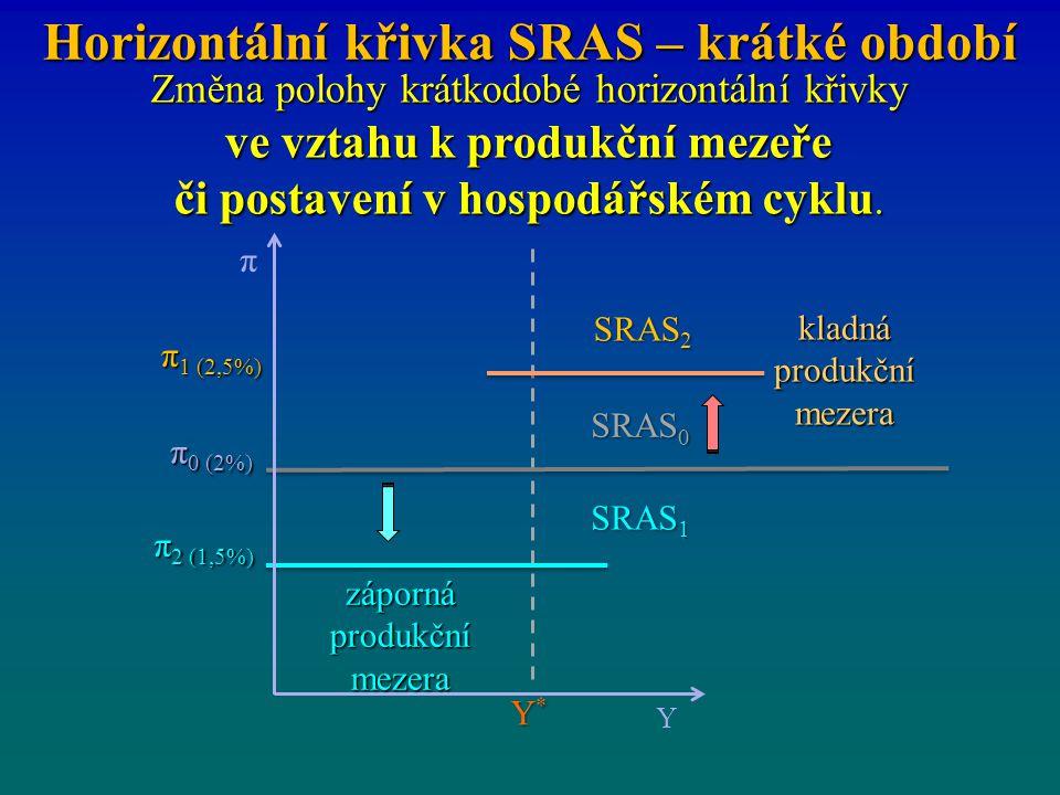 Horizontální křivka SRAS – krátké období