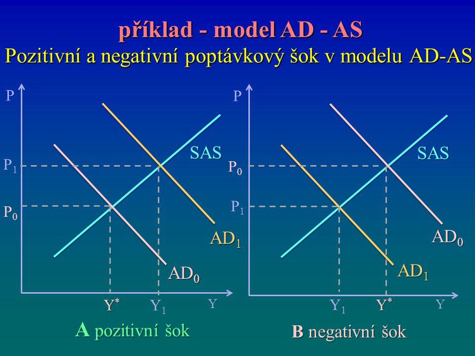 Pozitivní a negativní poptávkový šok v modelu AD-AS