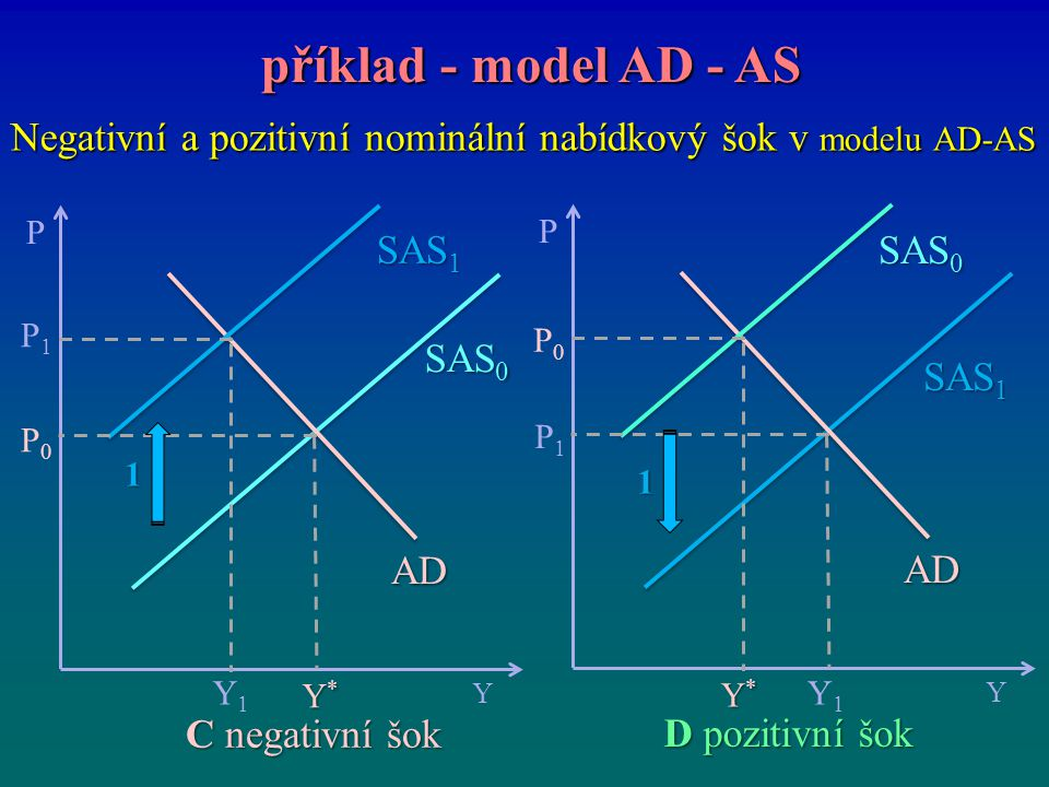 Negativní a pozitivní nominální nabídkový šok v modelu AD-AS