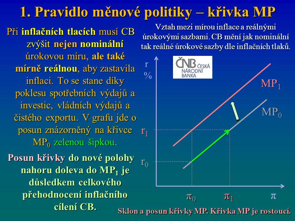 1. Pravidlo měnové politiky – křivka MP