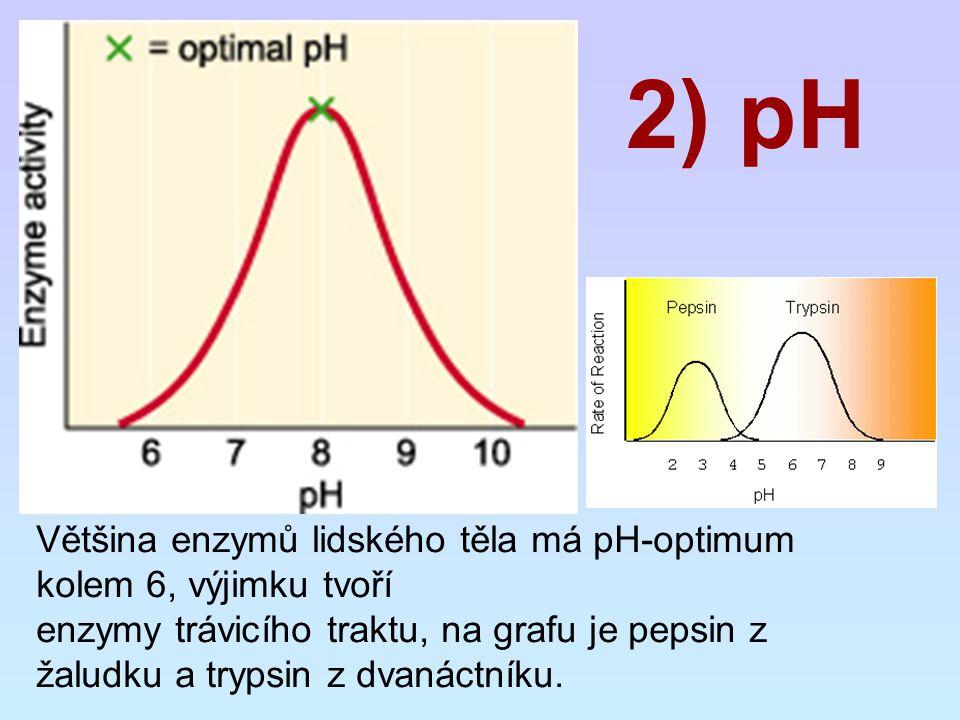 2) pH Většina enzymů lidského těla má pH-optimum kolem 6, výjimku tvoří.