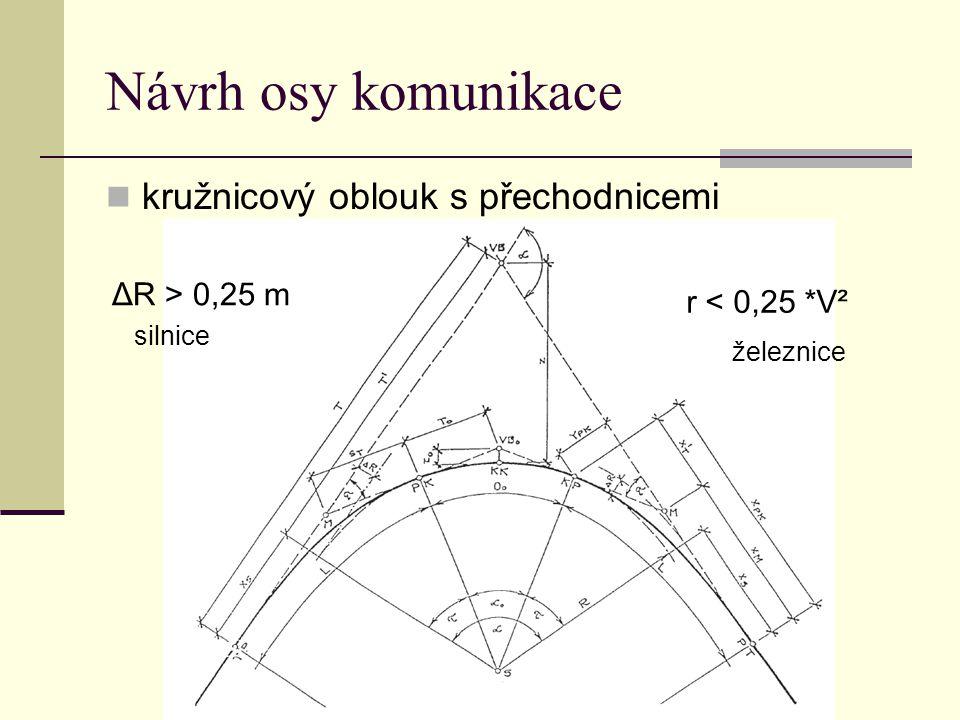 Návrh osy komunikace kružnicový oblouk s přechodnicemi ΔR > 0,25 m