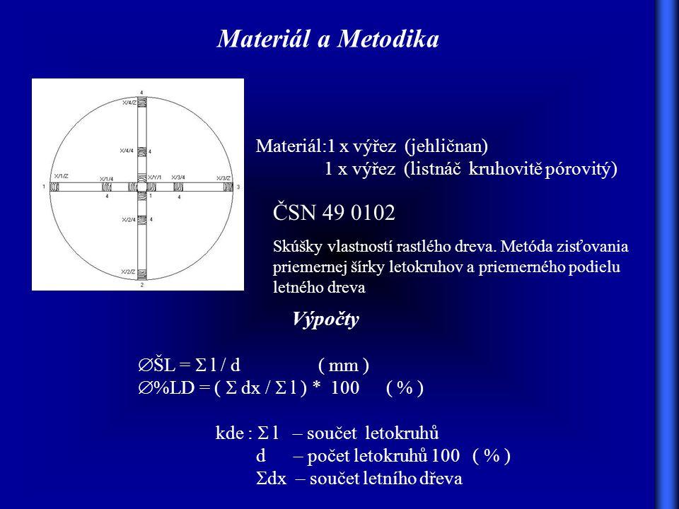 Materiál a Metodika ČSN 49 0102 Výpočty Materiál:1 x výřez (jehličnan)
