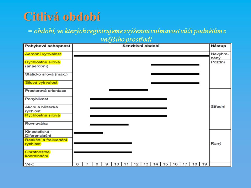 Citlivá období = období, ve kterých registrujeme zvýšenou vnímavost vůči podnětům z vnějšího prostředí.