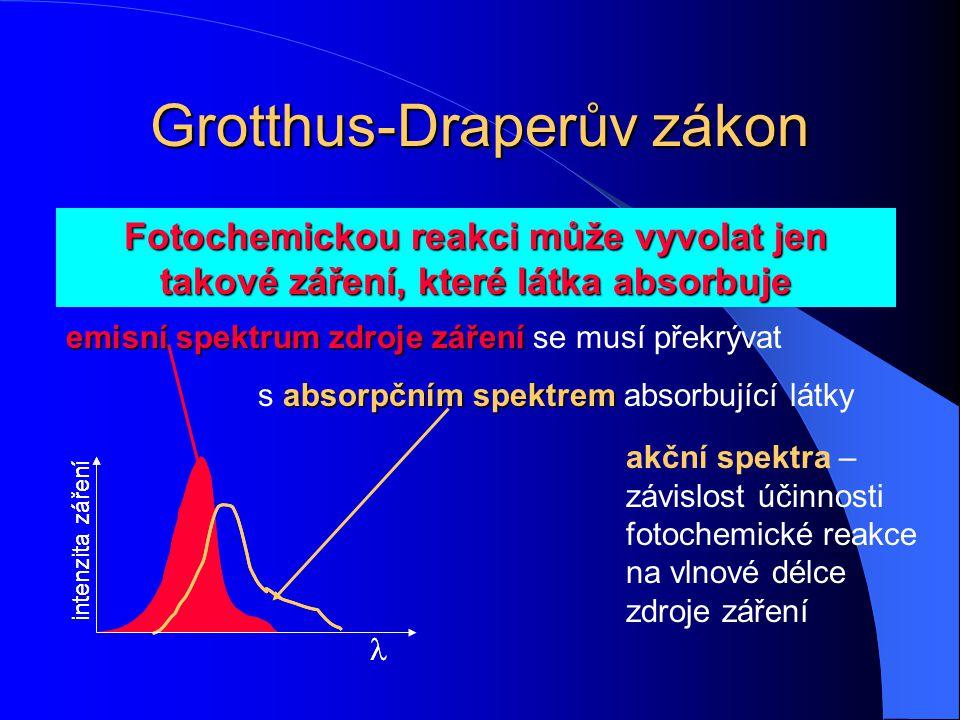 Grotthus-Draperův zákon