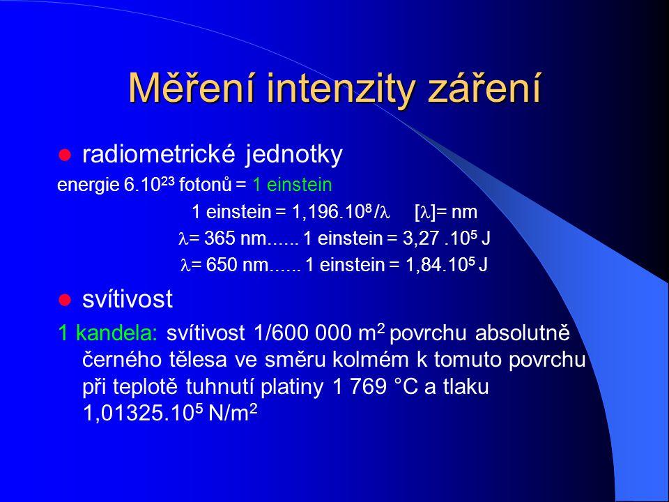 Měření intenzity záření