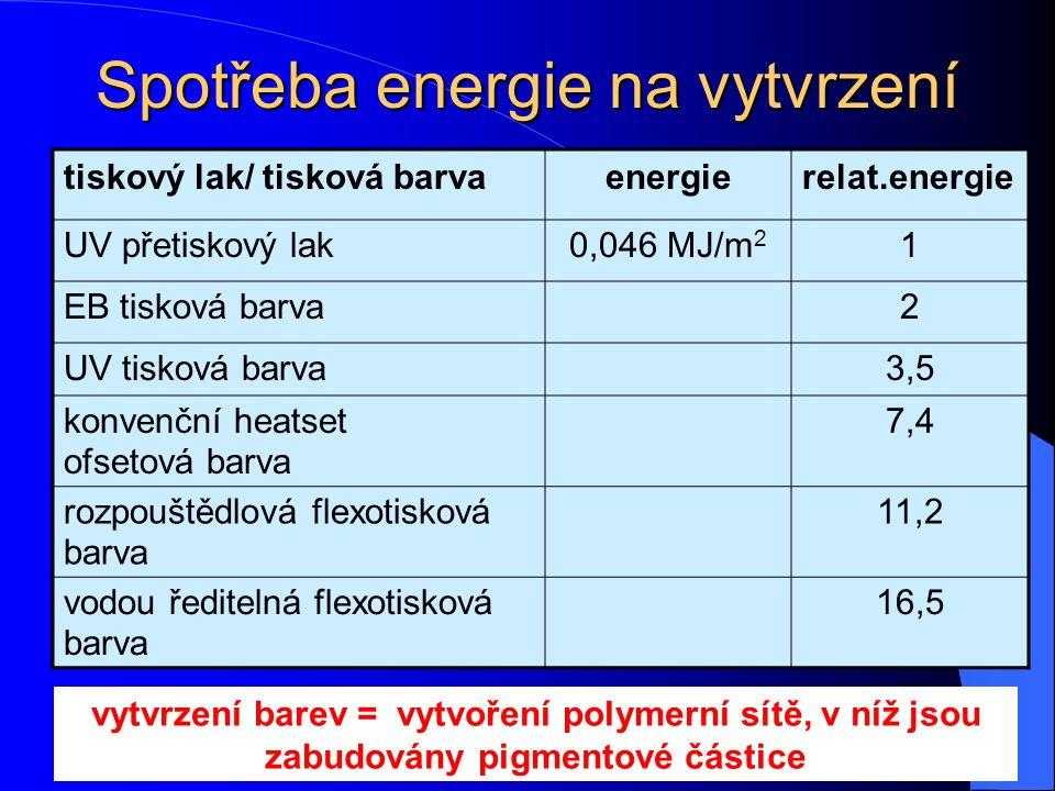 Spotřeba energie na vytvrzení