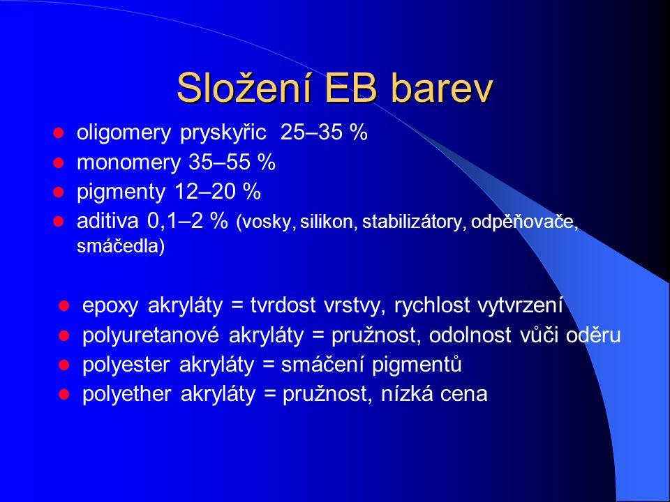 Složení EB barev oligomery pryskyřic 25–35 % monomery 35–55 %